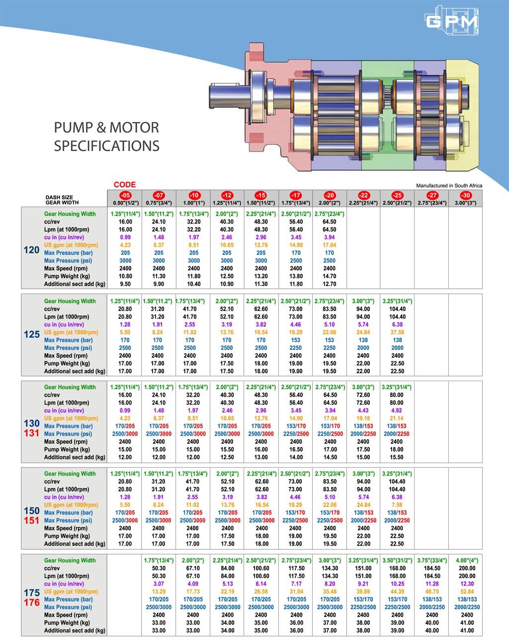 GPM Bearing Pump & Motor Specfications