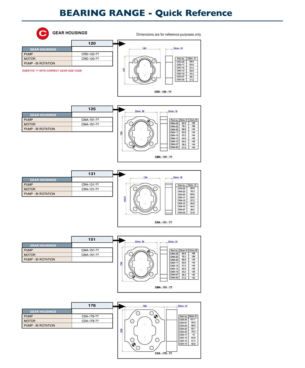 GPM Bearing Pumps Quick Reference C