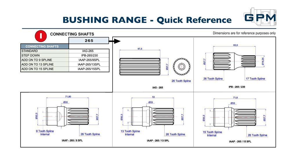 GPM Bushing Pumps Quick Reference I