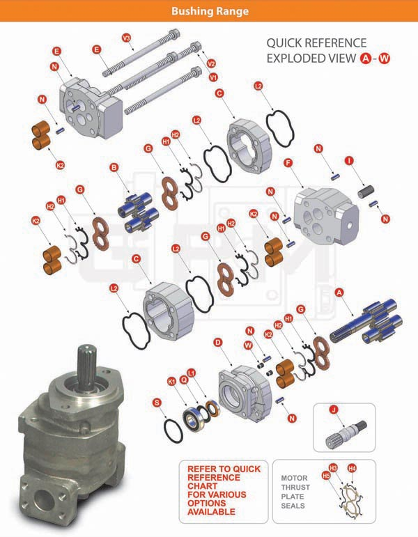 GPM Bushing Gear Pumps Exploded View Brochure